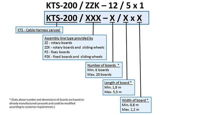 parametre montážnej linky